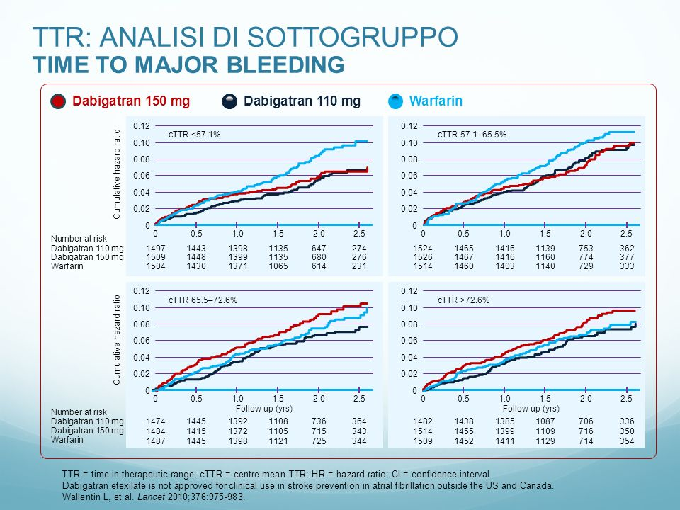 TTR: ANALISI DI SOTTOGRUPPO TIME TO MAJOR BLEEDING