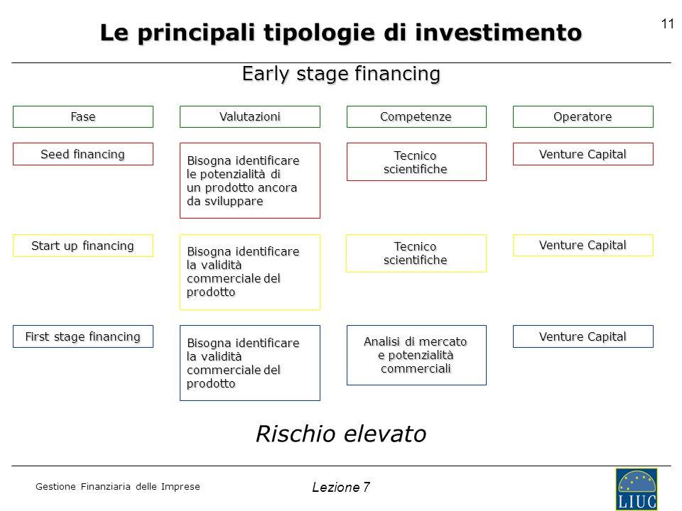 Le principali tipologie di investimento