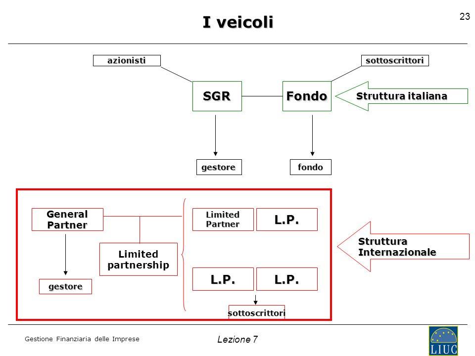 I veicoli SGR Fondo L.P. L.P. L.P. Struttura italiana General Partner