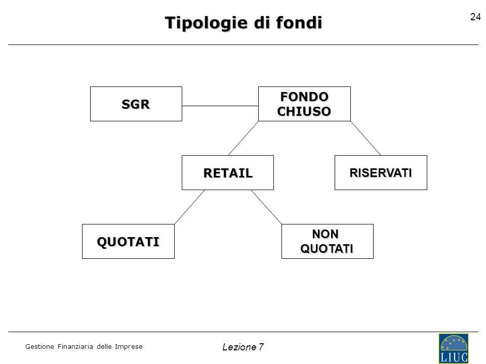 Tipologie di fondi SGR FONDO CHIUSO RETAIL RISERVATI QUOTATI NON