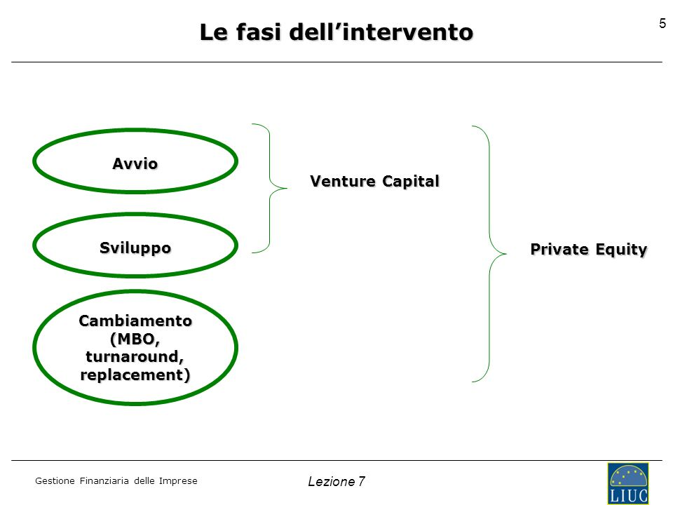 Le fasi dell'intervento Cambiamento (MBO, turnaround, replacement)