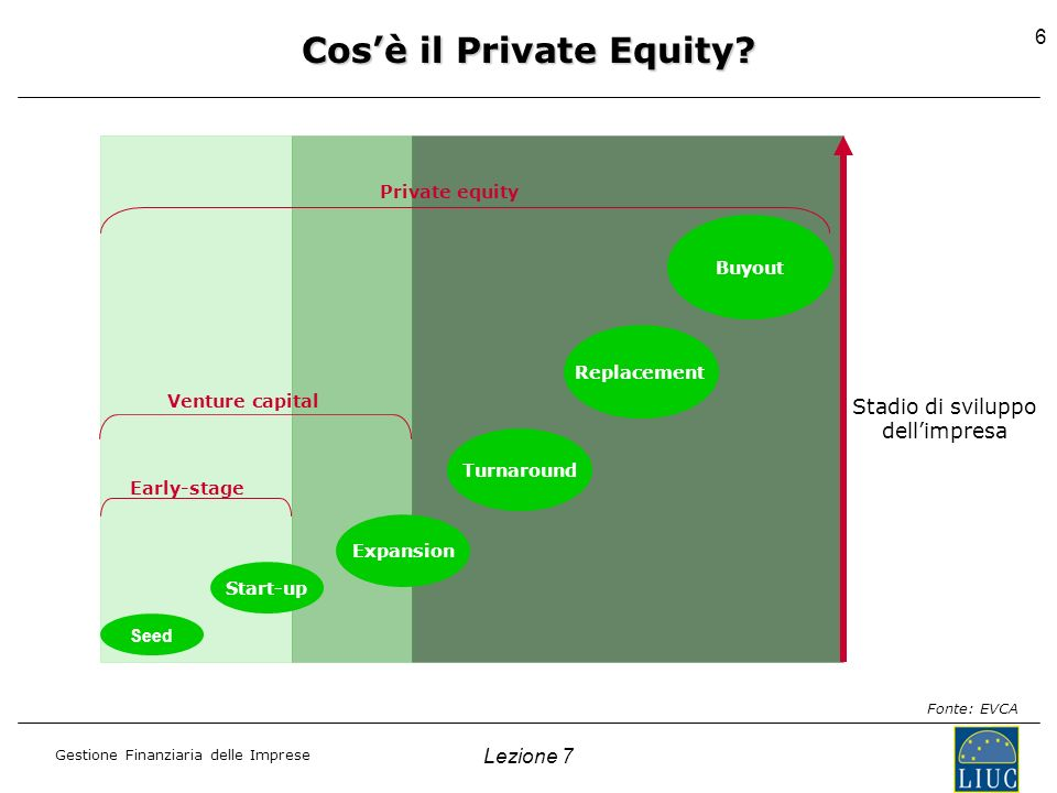 Cos'è il Private Equity
