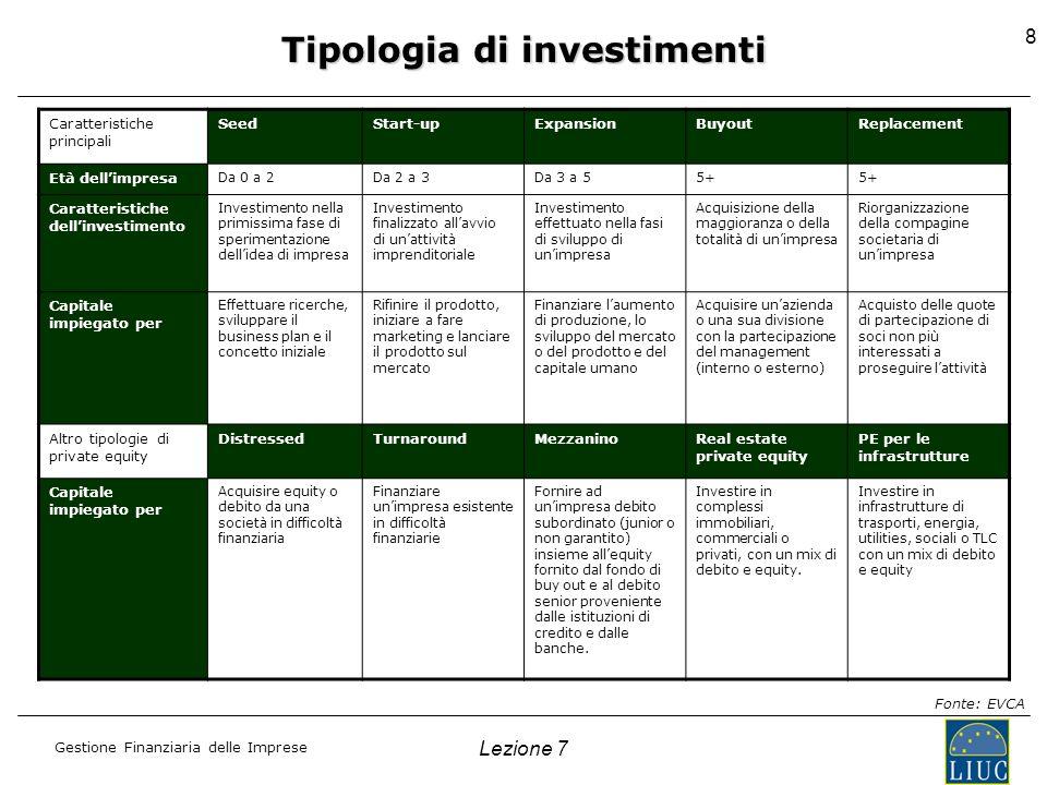 Tipologia di investimenti