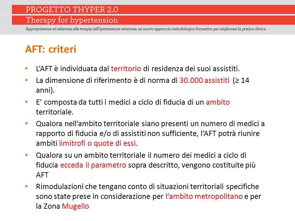 AFT: criteri L'AFT è individuata dal territorio di residenza dei suoi assistiti.