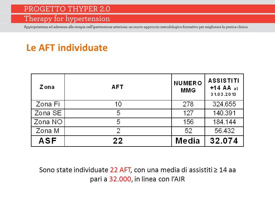 Le AFT individuate Sono state individuate 22 AFT, con una media di assistiti ≥ 14 aa.