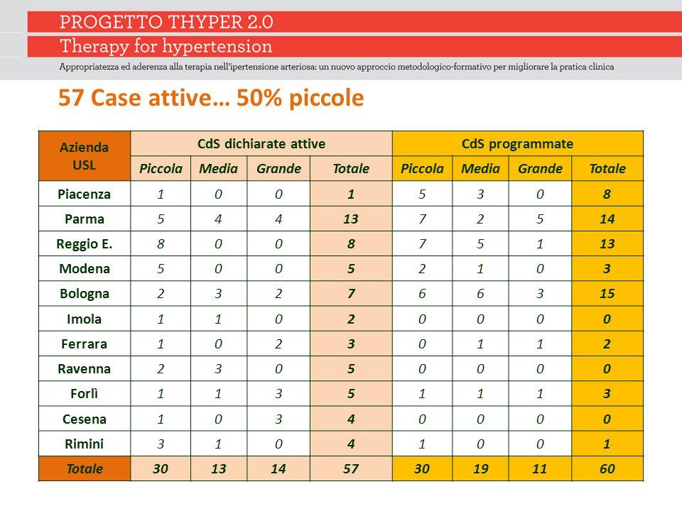 57 Case attive… 50% piccole Azienda USL CdS dichiarate attive