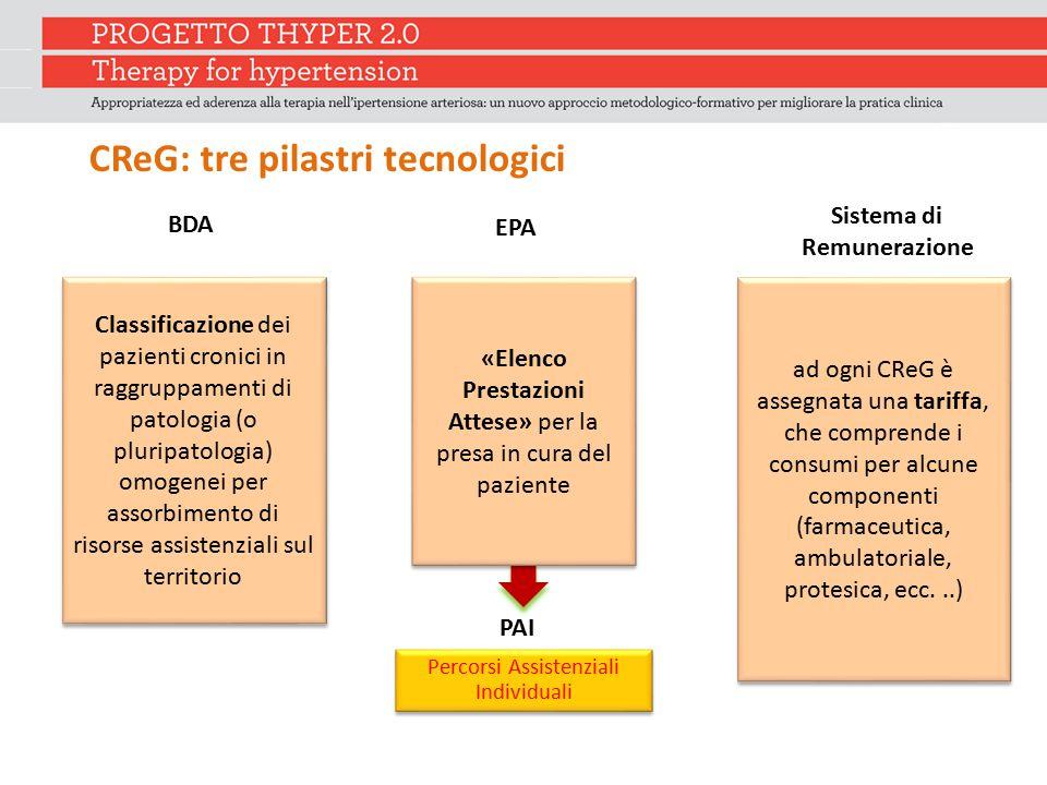 CReG: tre pilastri tecnologici