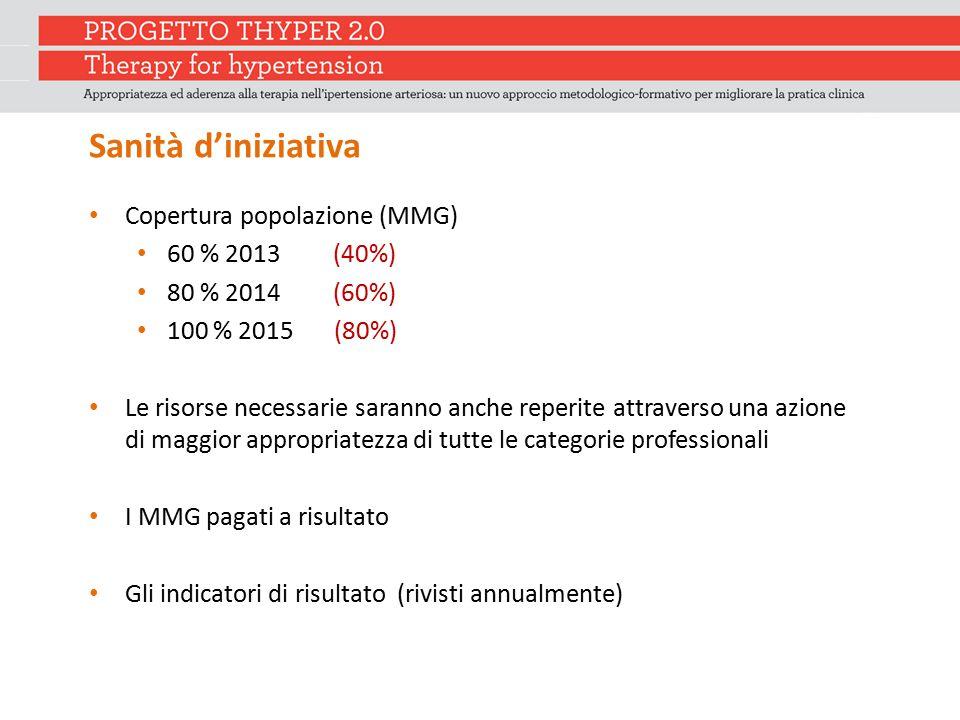 Sanità d'iniziativa Copertura popolazione (MMG) 60 % 2013 (40%)