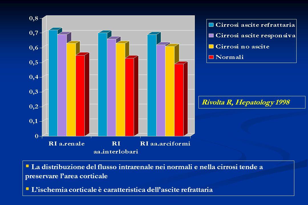 Rivolta R, Hepatology 1998 La distribuzione del flusso intrarenale nei normali e nella cirrosi tende a preservare l'area corticale.