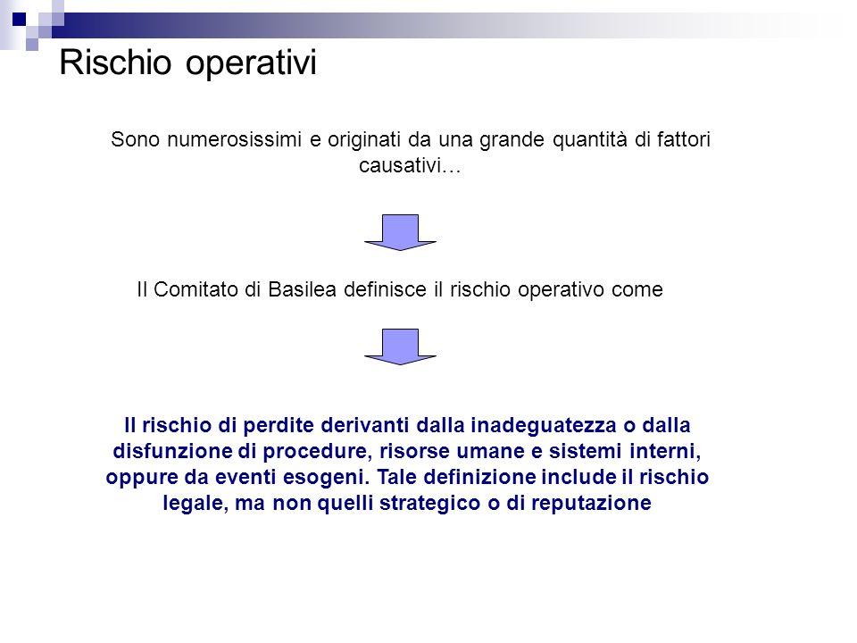 Il Comitato di Basilea definisce il rischio operativo come