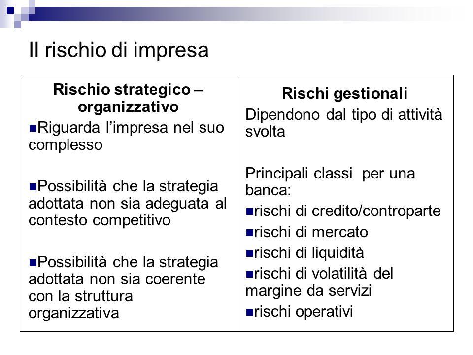 Rischio strategico – organizzativo