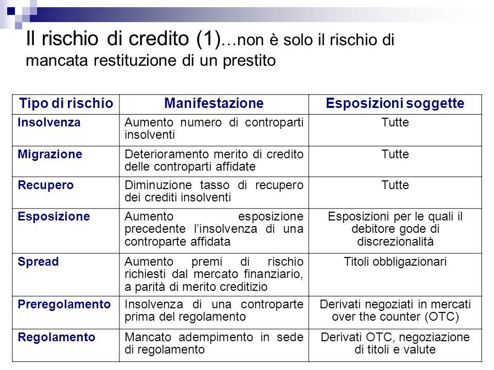 Il rischio di credito (1)…non è solo il rischio di mancata restituzione di un prestito