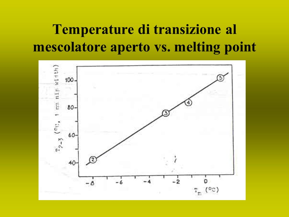 Temperature di transizione al mescolatore aperto vs. melting point