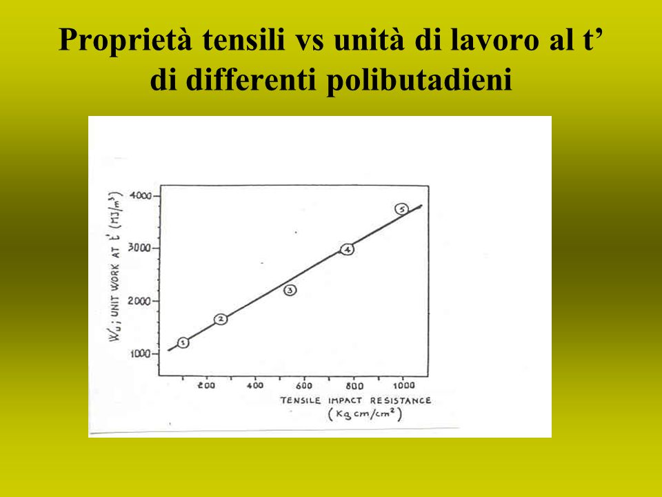 Proprietà tensili vs unità di lavoro al t' di differenti polibutadieni