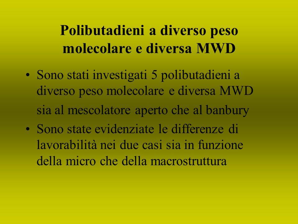 Polibutadieni a diverso peso molecolare e diversa MWD