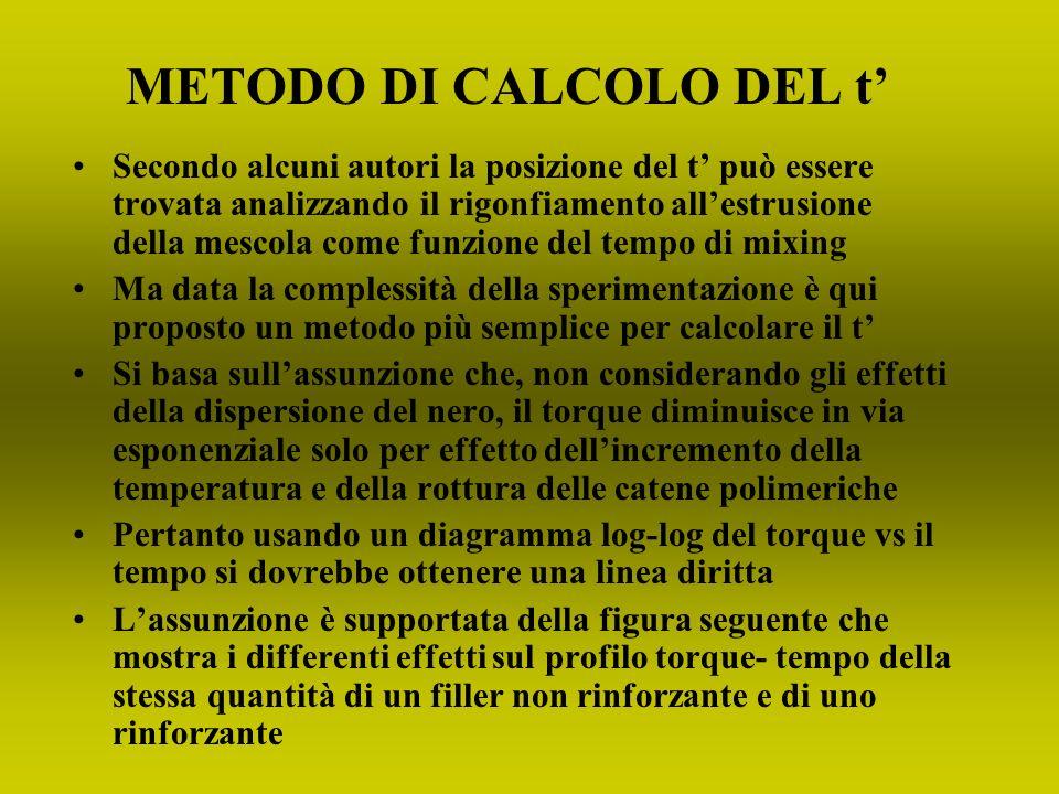 METODO DI CALCOLO DEL t'