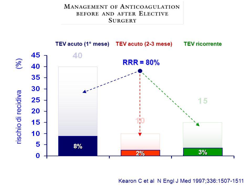 rischio di recidiva (%) RRR = 80%