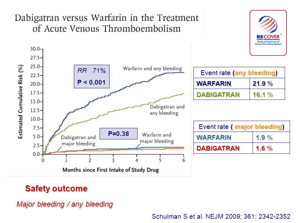 Safety outcome Major bleeding / any bleeding RR 71% P < 0.001