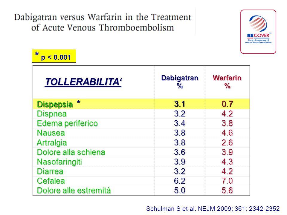 * p < 0.001 TOLLERABILITA' Dispepsia * 3.1 0.7 Dispnea 3.2 4.2