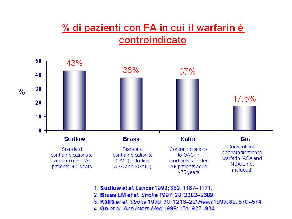 % 1. Sudlow et al. Lancet 1998; 352: 1167–1171.
