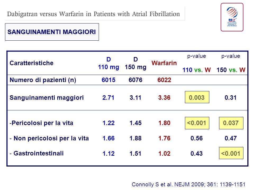 SANGUINAMENTI MAGGIORI Caratteristiche D 110 mg 150 mg Warfarin