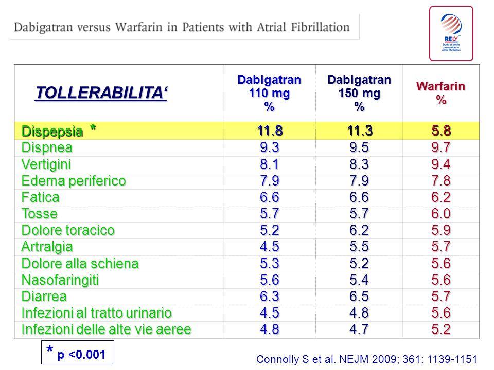 * p <0.001 TOLLERABILITA' Dispepsia * 11.8 11.3 5.8 Dispnea 9.3 9.5