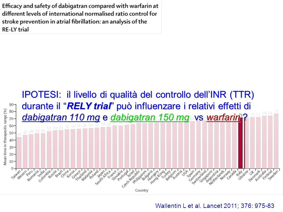 IPOTESI: il livello di qualità del controllo dell'INR (TTR) durante il RELY trial può influenzare i relativi effetti di dabigatran 110 mg e dabigatran 150 mg vs warfarin