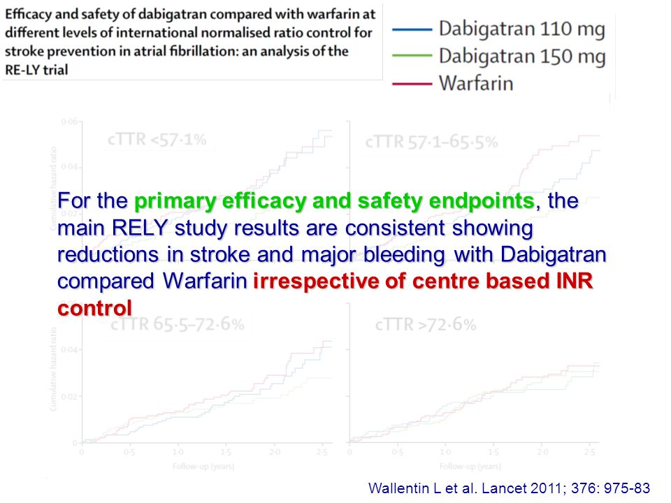 For the primary efficacy and safety endpoints, the main RELY study results are consistent showing reductions in stroke and major bleeding with Dabigatran compared Warfarin irrespective of centre based INR control