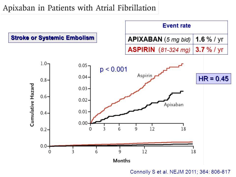 APIXABAN (5 mg bid) 1.6 % / yr ASPIRIN (81-324 mg) 3.7 % / yr