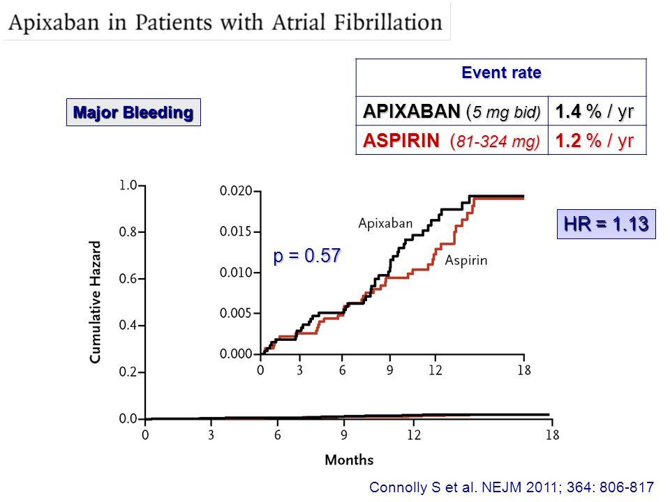 APIXABAN (5 mg bid) 1.4 % / yr ASPIRIN (81-324 mg) 1.2 % / yr