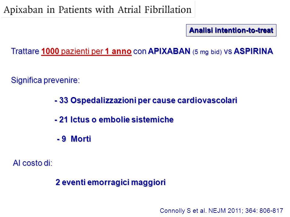Trattare 1000 pazienti per 1 anno con APIXABAN (5 mg bid) vs ASPIRINA