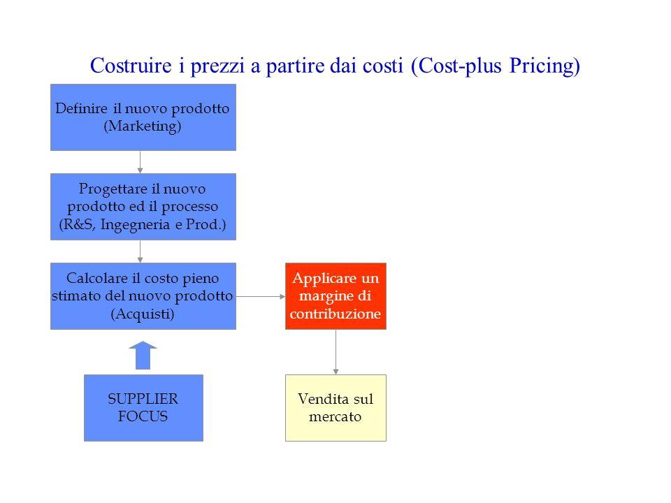 Costruire i prezzi a partire dai costi (Cost-plus Pricing)