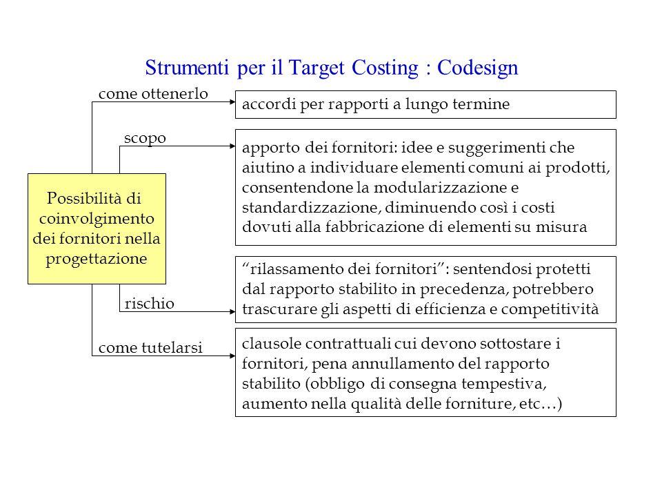 Strumenti per il Target Costing : Codesign