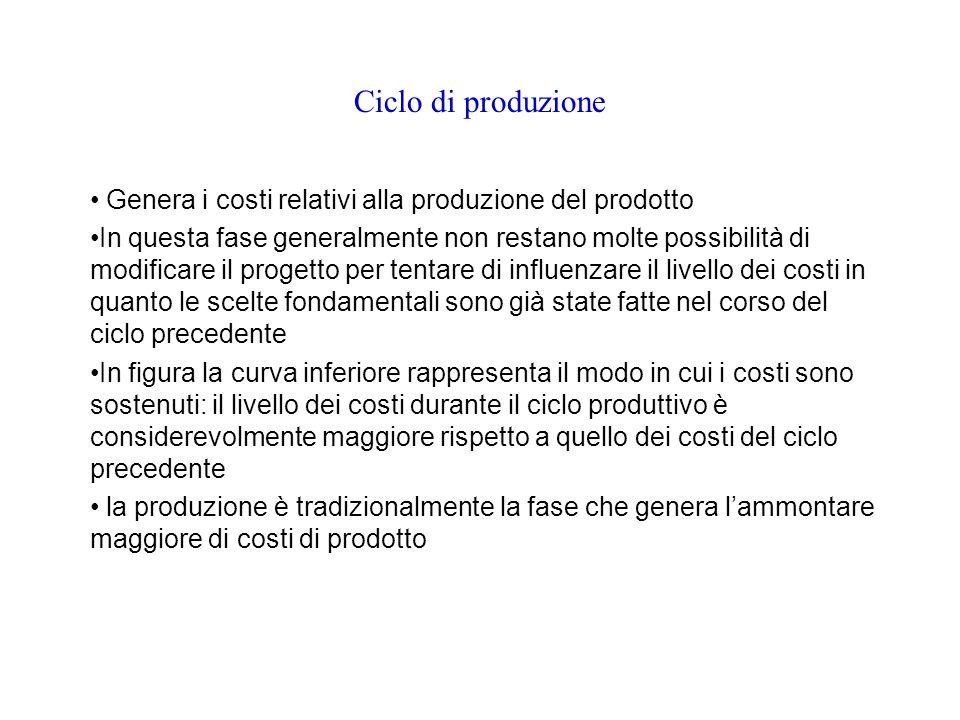 Ciclo di produzione Genera i costi relativi alla produzione del prodotto.
