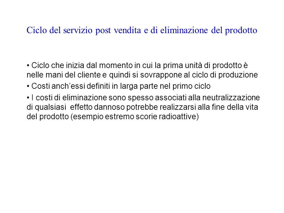 Ciclo del servizio post vendita e di eliminazione del prodotto
