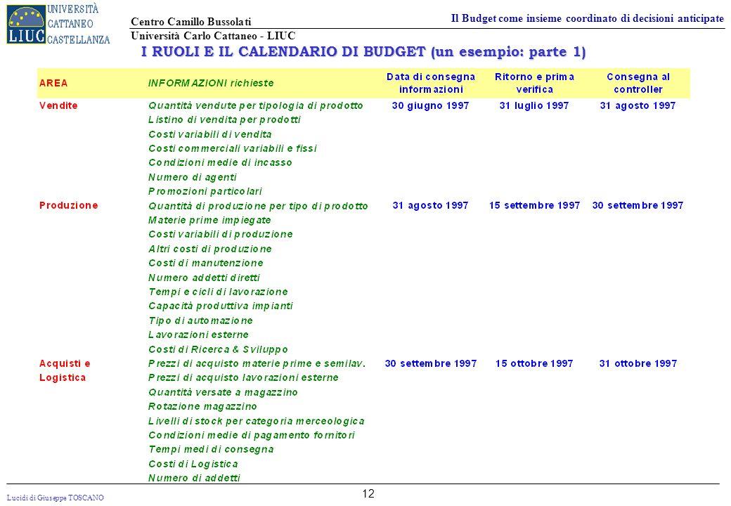 I RUOLI E IL CALENDARIO DI BUDGET (un esempio: parte 1)