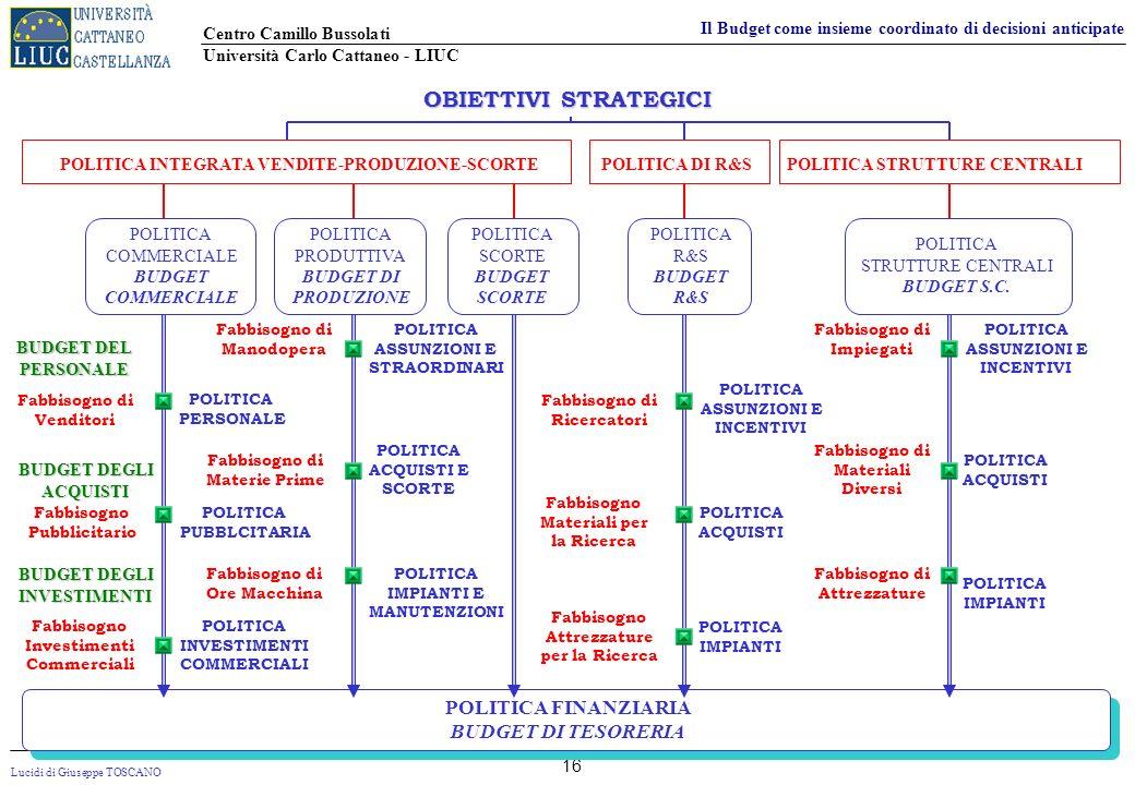 OBIETTIVI STRATEGICI POLITICA FINANZIARIA BUDGET DI TESORERIA