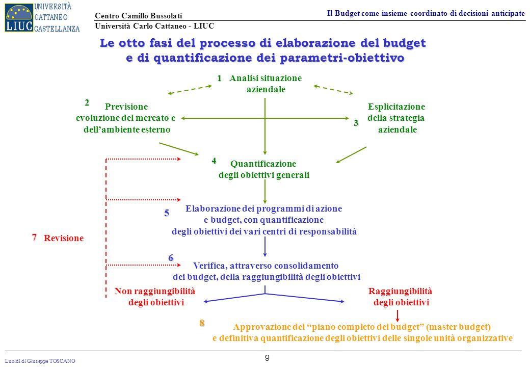 Le otto fasi del processo di elaborazione del budget