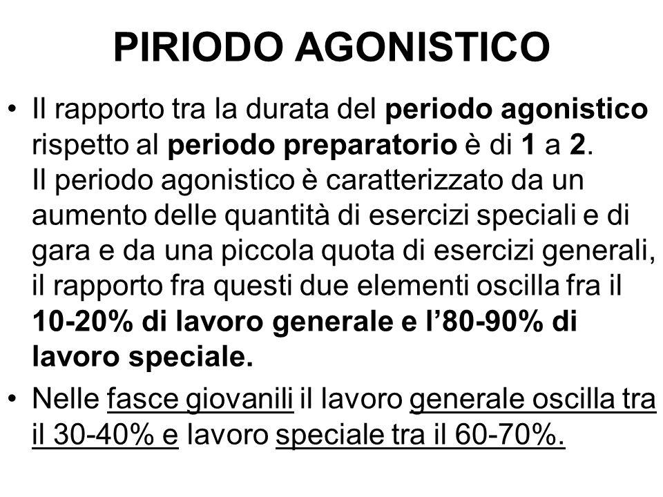 PIRIODO AGONISTICO