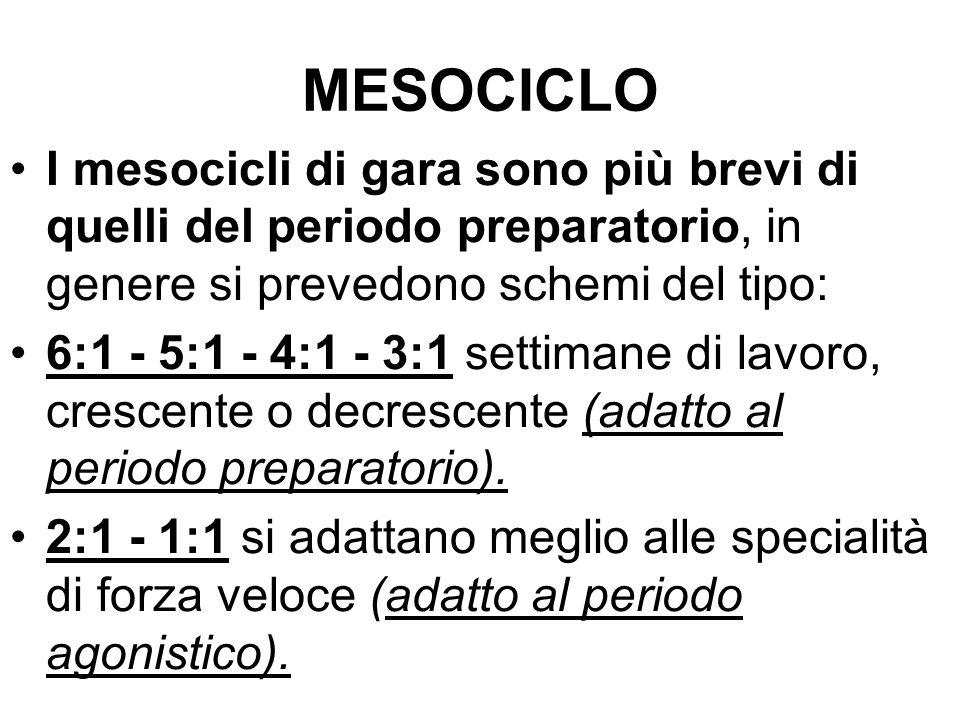 MESOCICLO I mesocicli di gara sono più brevi di quelli del periodo preparatorio, in genere si prevedono schemi del tipo: