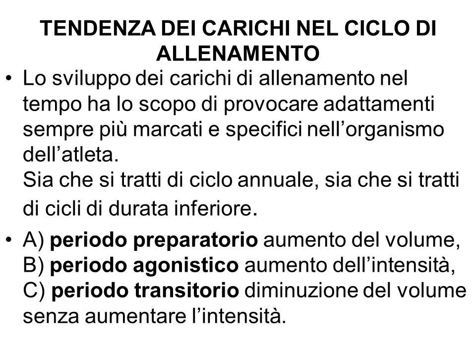 TENDENZA DEI CARICHI NEL CICLO DI ALLENAMENTO