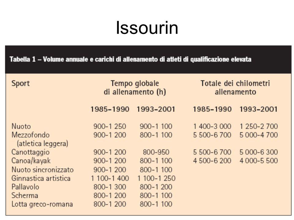 Issourin
