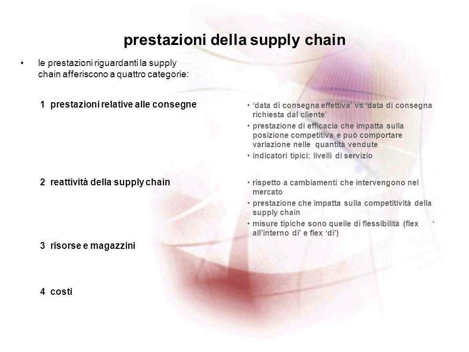 prestazioni della supply chain