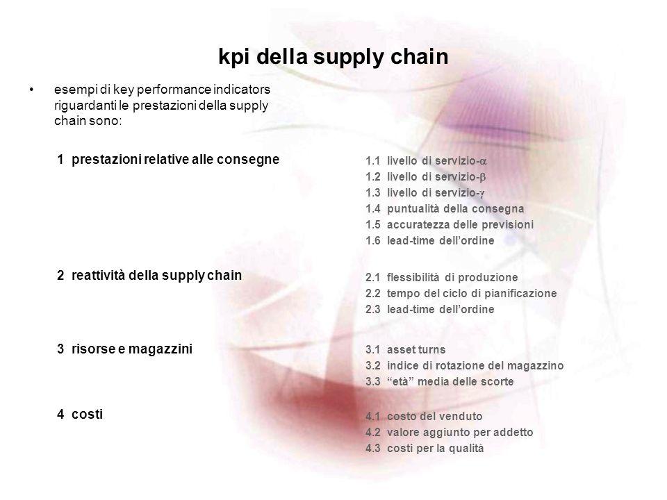 kpi della supply chainesempi di key performance indicators riguardanti le prestazioni della supply chain sono: