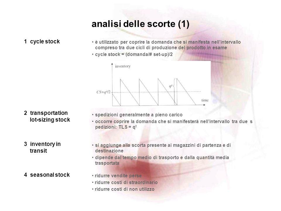 analisi delle scorte (1)