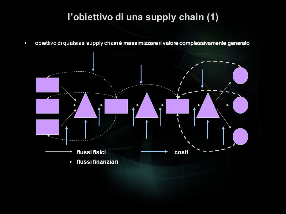 l'obiettivo di una supply chain (1)