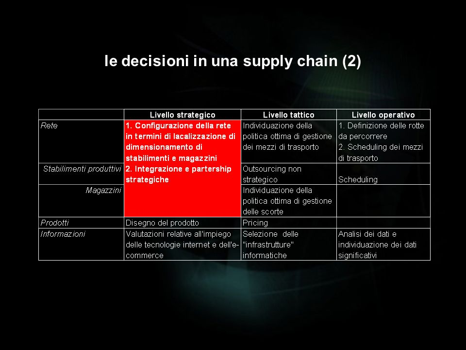 le decisioni in una supply chain (2)
