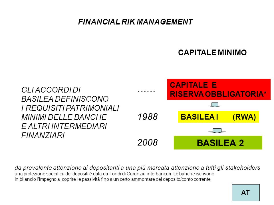 …… 1988 2008 BASILEA 2 FINANCIAL RIK MANAGEMENT CAPITALE MINIMO