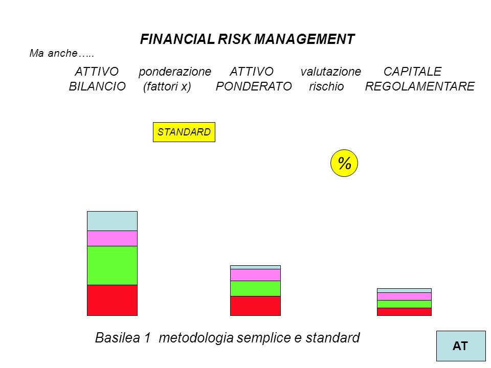 % FINANCIAL RISK MANAGEMENT Basilea 1 metodologia semplice e standard