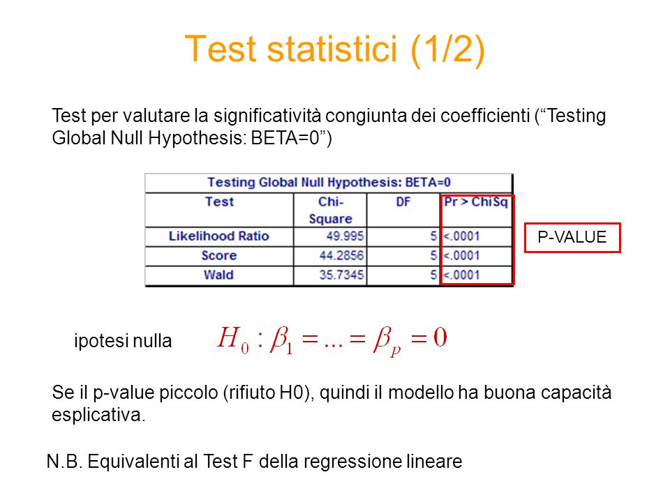 Test statistici (1/2) Test per valutare la significatività congiunta dei coefficienti ( Testing Global Null Hypothesis: BETA=0 )